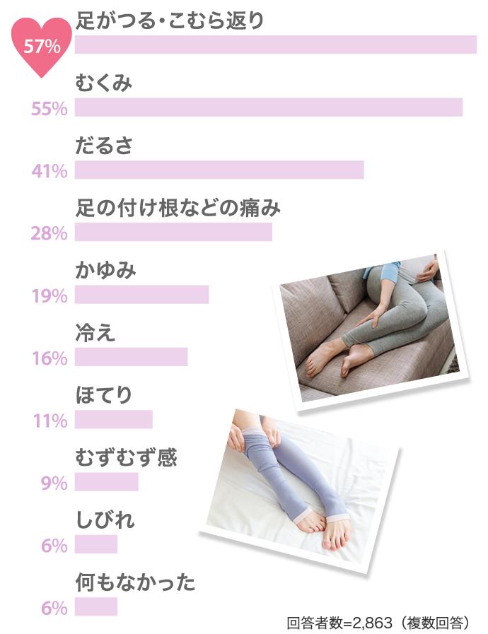 妊娠 後期 足 の 痛み